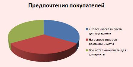 Распределение покупательских предпочтений по видам паст