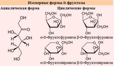 формула фруктозы